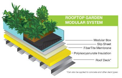 Green Roof Systems By Fibertite Green Roofs Sustainable Roofs Green Roof Green Roof Building Green Roof System