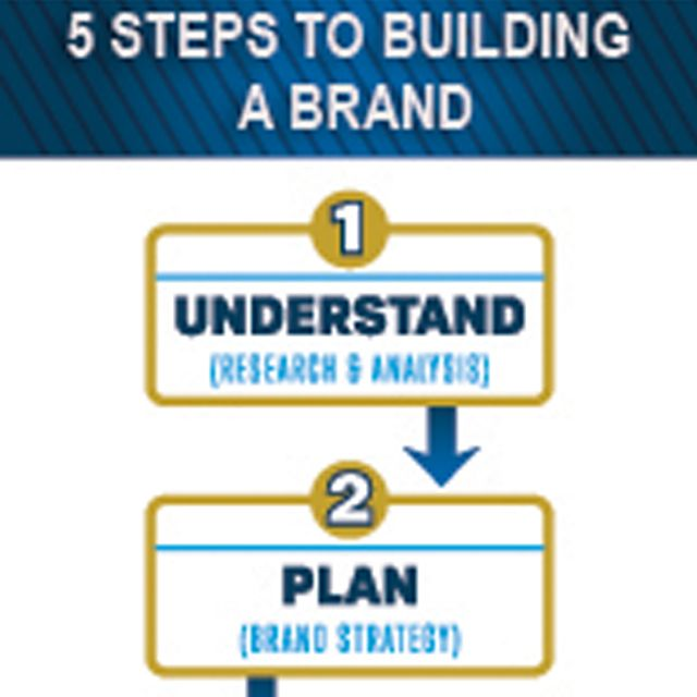 5 Critical Steps To Build A Sustainable Brand Sustainable Brand Brand Strategy Understanding