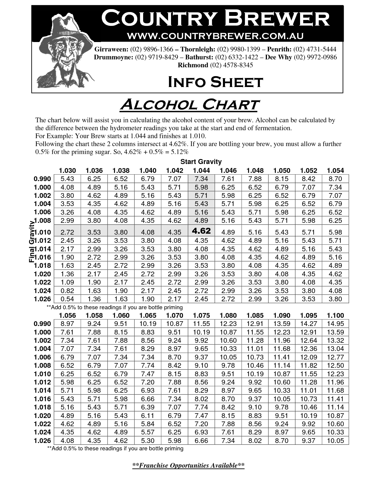 Calculating Alcohol Content