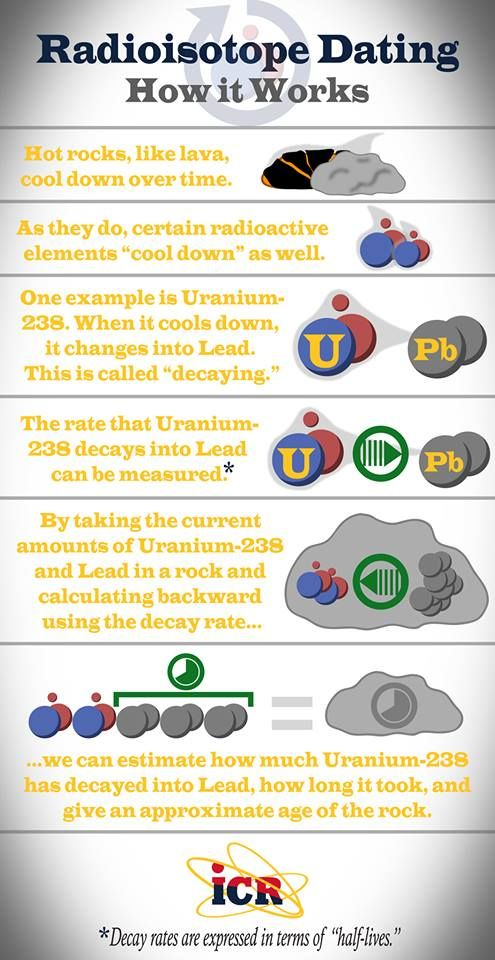 what is radioisotope dating