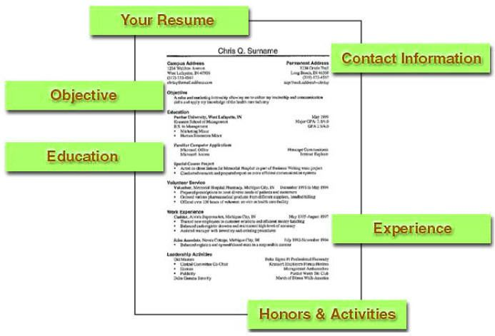 Sample Resumes For Stay At Home Moms How To Write A Resume  How To Write A Resume Properly  Mashedjobs .