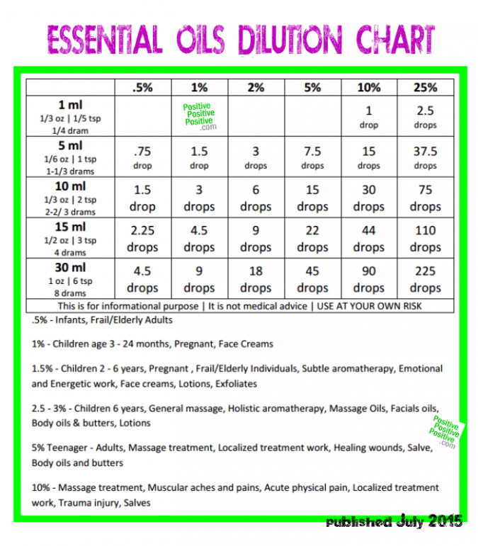The Ultimate Guide To Diluting Essential Oils Safely Essential Oil Dilution Chart Essential Oils Aromatherapy Essential Oil Blends