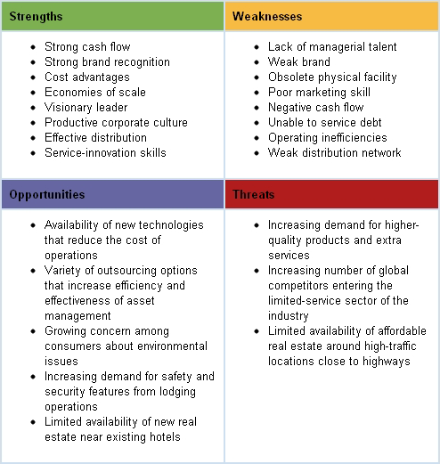 Daycare Business Plan – SWOT Analysis Sample