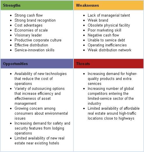 Ecornell Log In Swot Analysis Marketing Skills Analysis