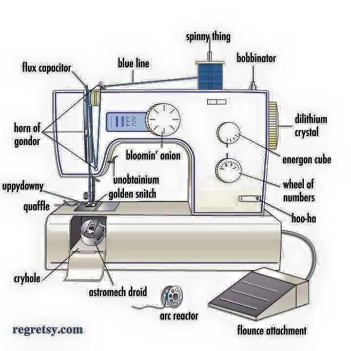 The anatomy of a sewing machine :) | Gotta Quilt by Kerry | Pinterest