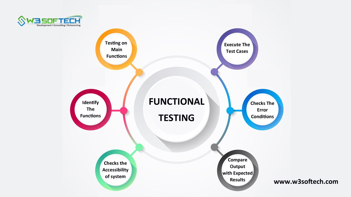 What Is Functional Testing Types Tools And Examples W3softech