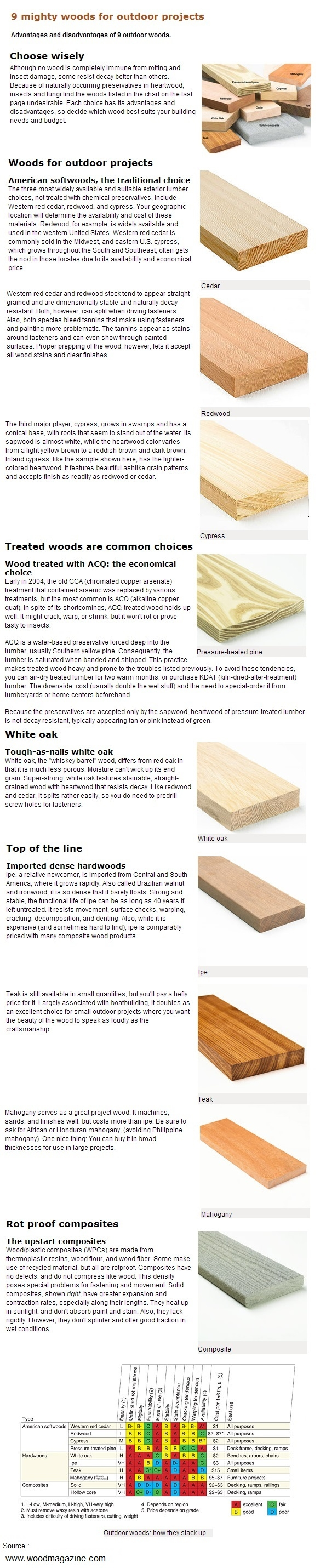 9 mighty woods for outdoor projects