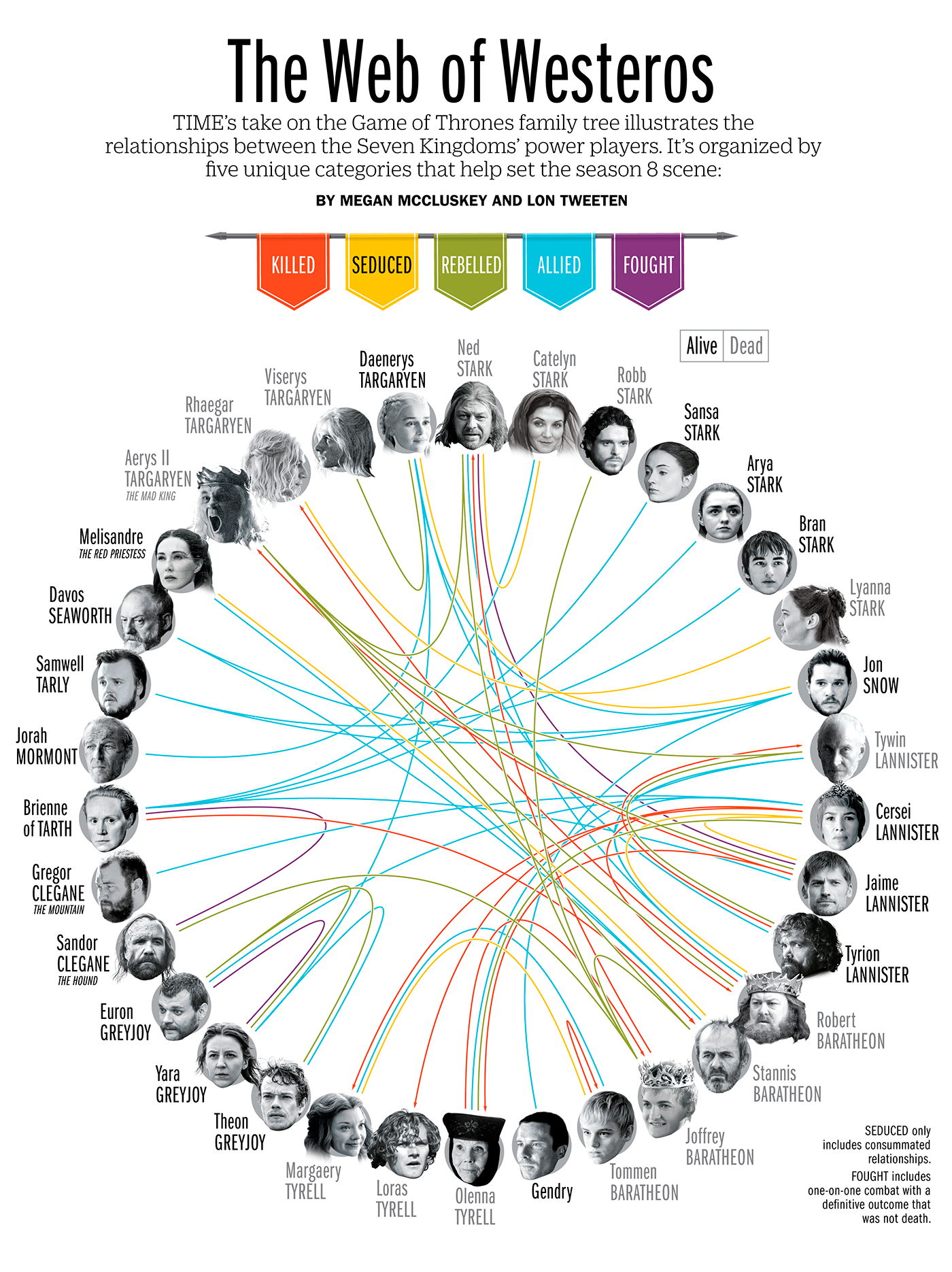 The Definitive Guide to the Game of Thrones Family Tree
