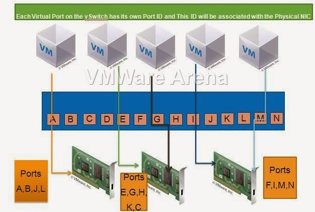 Pin by Mohammed Raffic on VMware Arena   Types of network