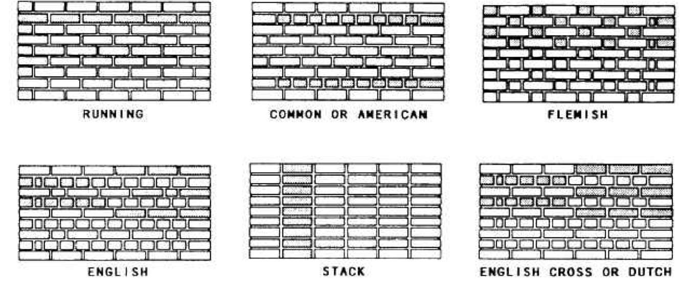 Brick Bonds Used In Colonial And Federal Style Buildings Brick