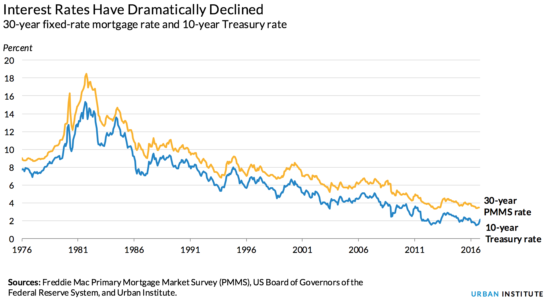 When Interest Rates Go Up In A Healthy Economy History Says Home Prices Will Rise Interest Rates Fixed Rate Mortgage Rate
