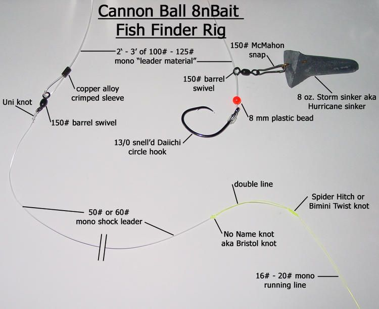 Cannon Ball Fish Finder Rig Surf Fishing Rigs Fishing Rigs Fish Finder