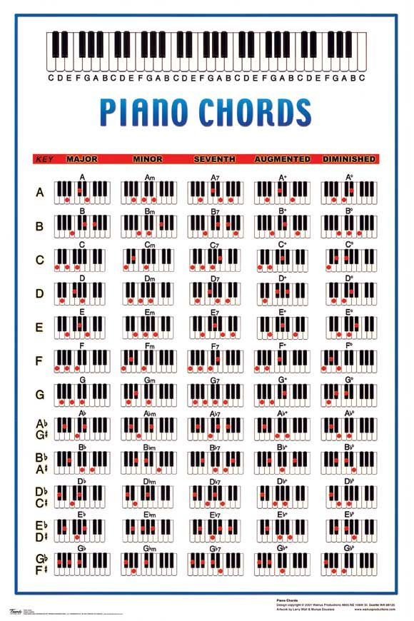 Piano Chord A Minor Gallery Piano Chord Chart With Finger Positions