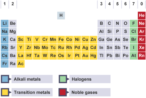 Periodic table higher chemistry pinterest periodic table aqa a secondary school revision resource for aqa gcse triple science about chemistry the modern periodic table urtaz Gallery