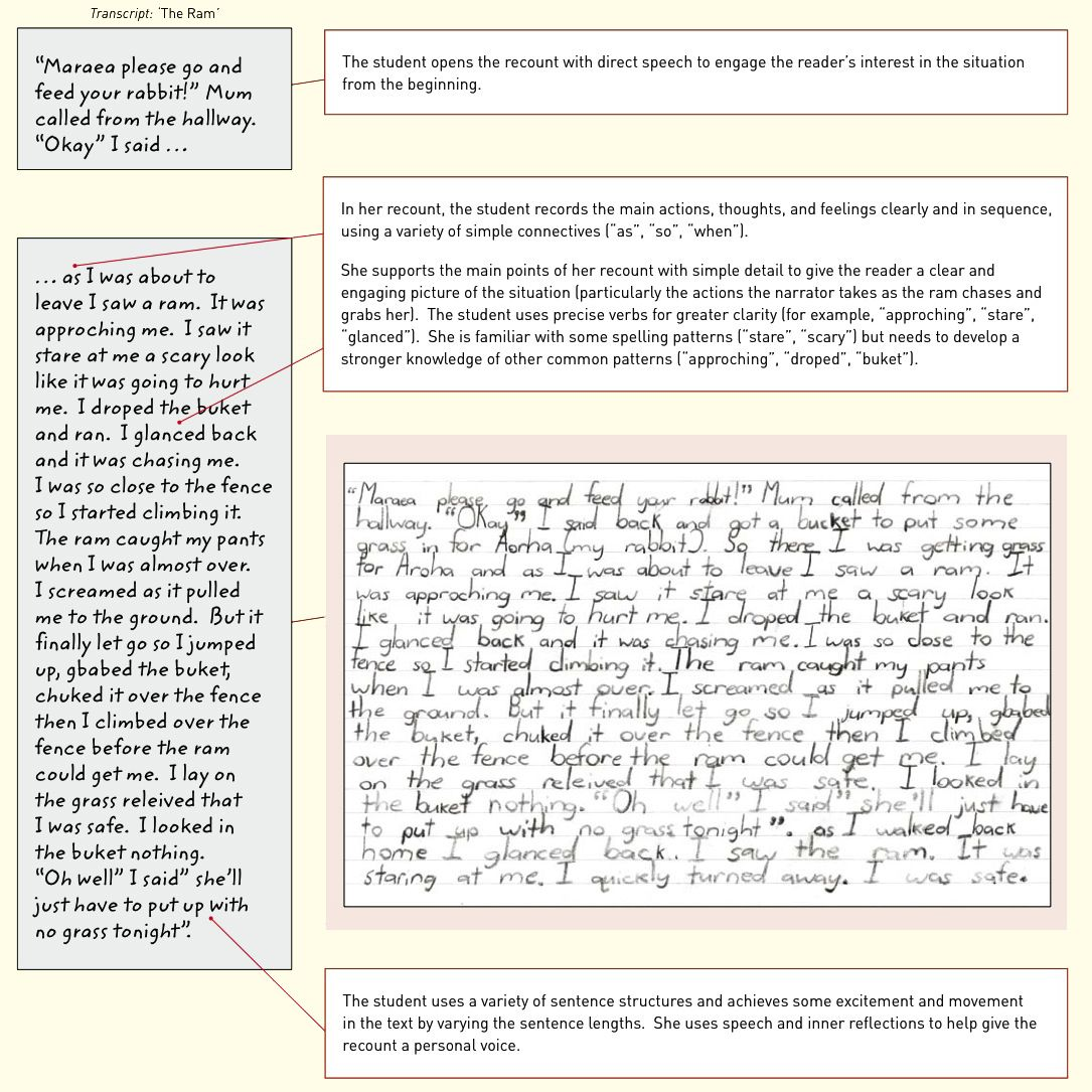 Image Result For Samples Of English Composition About Holiday Nonfiction Adventures For High School With Images Recount Writing Nonfiction High School