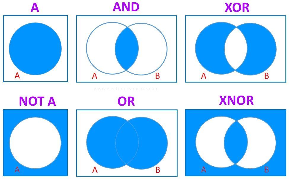 Venn Diagrams and Boolean Algebra  Electronics and Micros