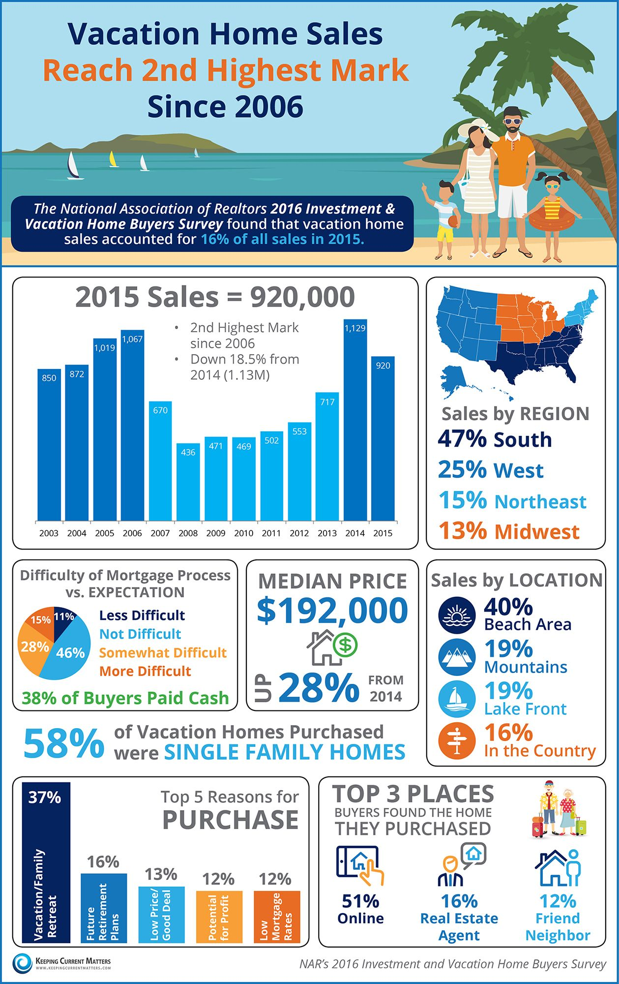 Vacation Home Sales Reach 2nd Highest Mark Since 2006 Infographic