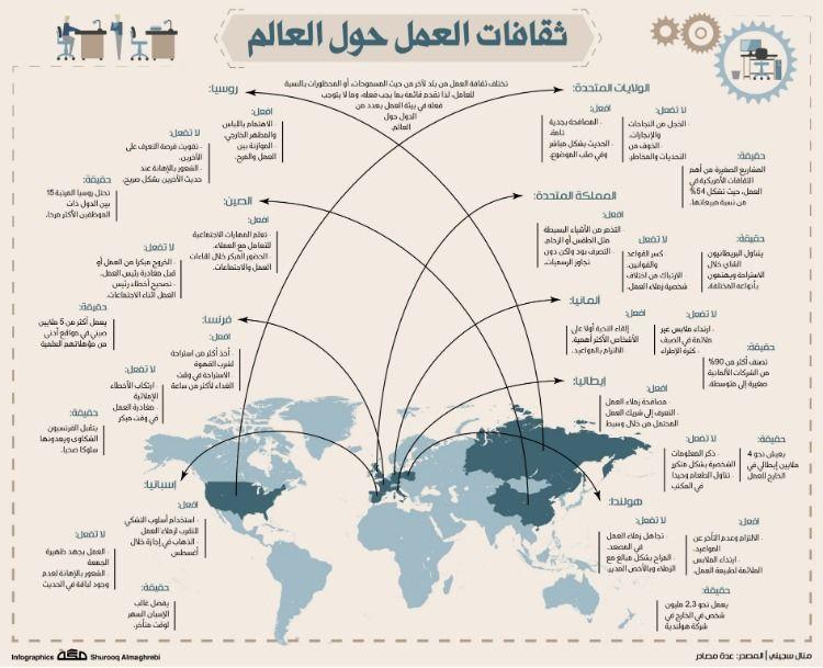 ثقافات العمل حول العالم صحيفةـمكة انفوجرافيك السفر Infographic Knowledge Lol