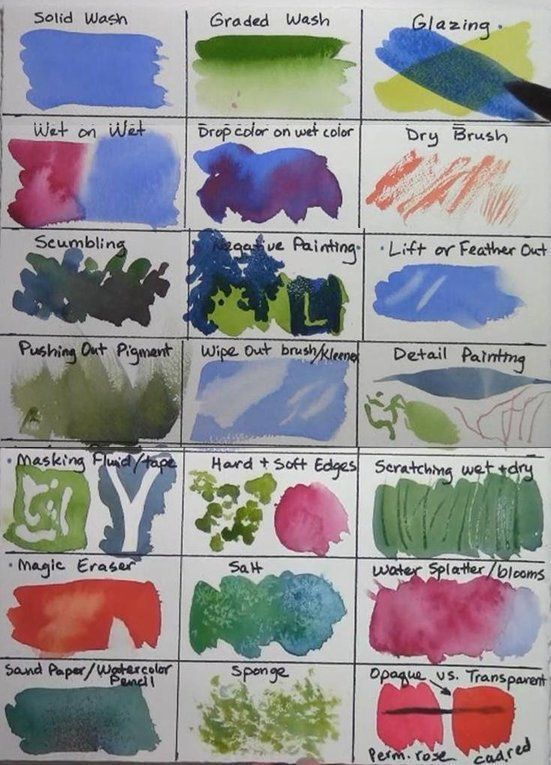 Art Mediums Pros Cons Guide Posters With Images Watercolor