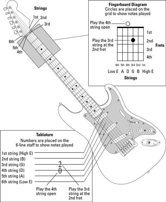 Guitar All-In-One For Dummies | Cheat Sheet | Guitar Sheet Music ...