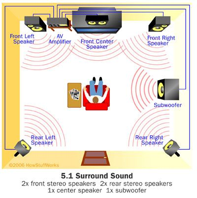 "HowStuffWorks ""How Home Theater Works"" Surround sound format"