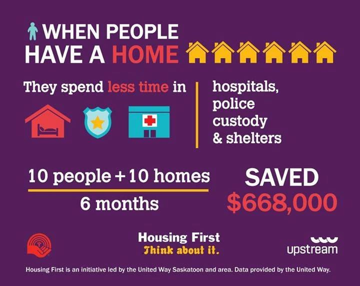 Infographic When People Have A Home Infographic Homeless Facts Marine Corps Recruiting