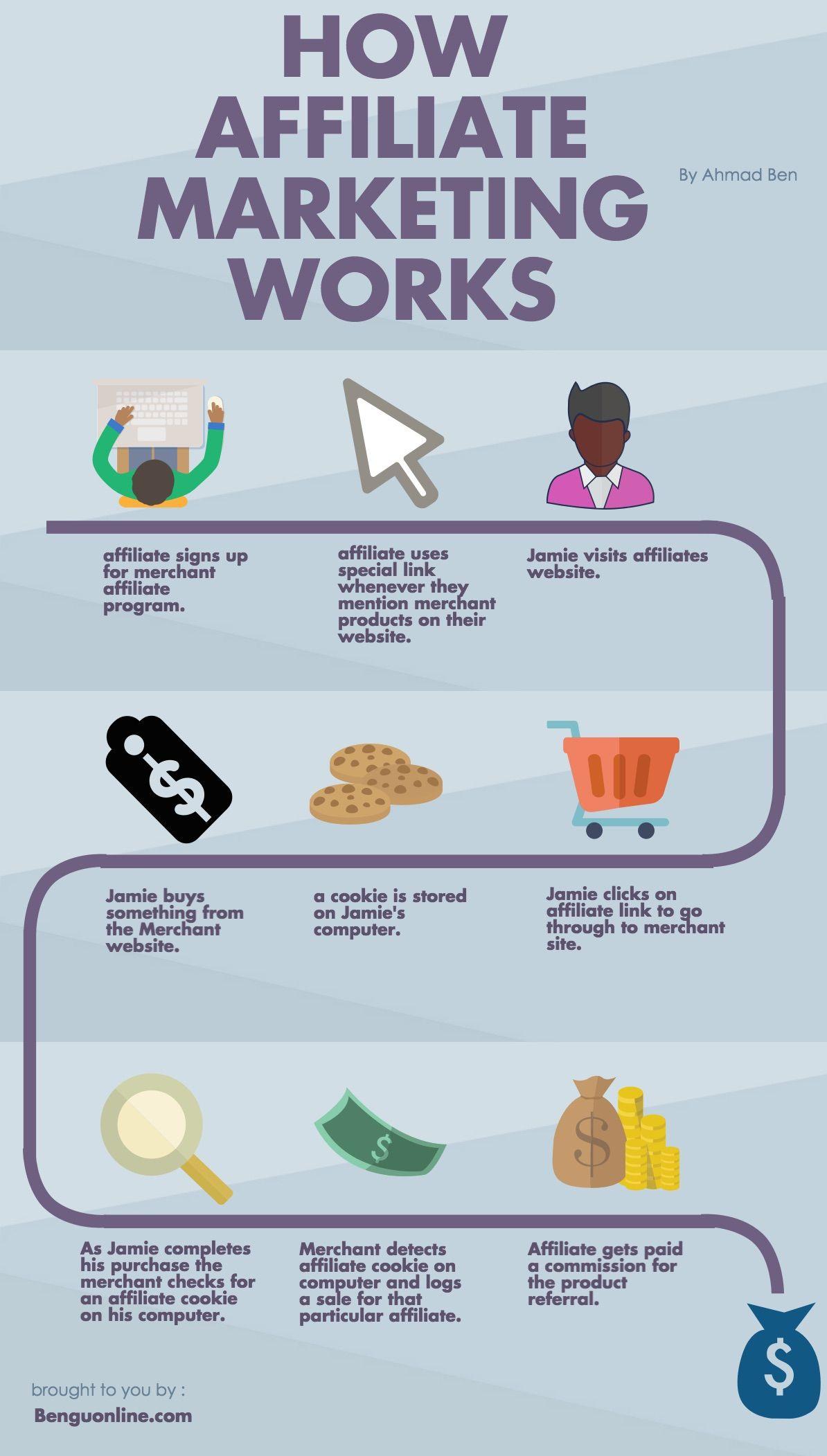 Business Ideas For Women: A Comprehensive List | affiliate marketing ...