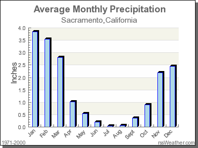 Average Rainfall For Sacramento California California Climates Eureka