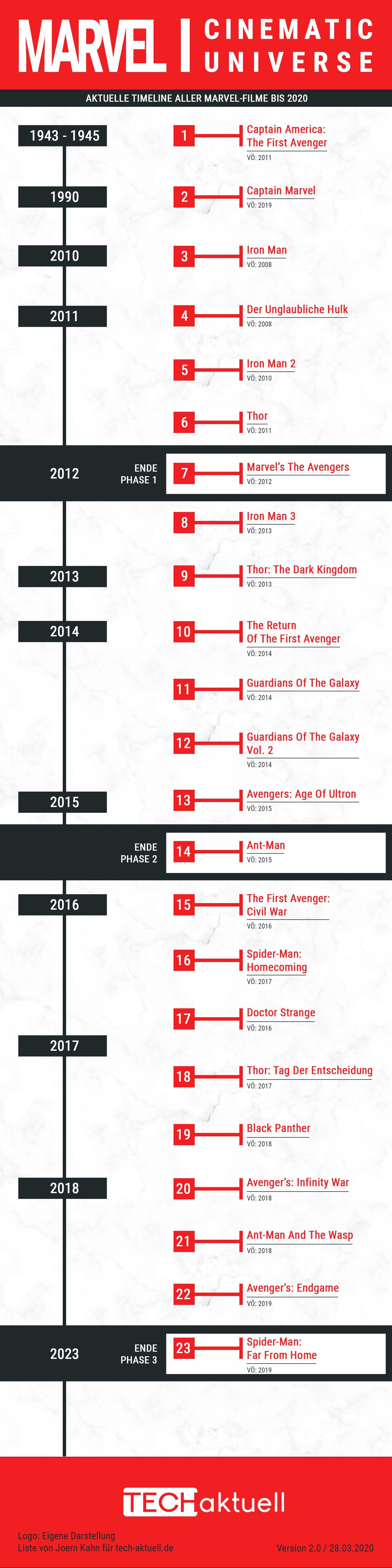 Reihenfolge Marvel Serien