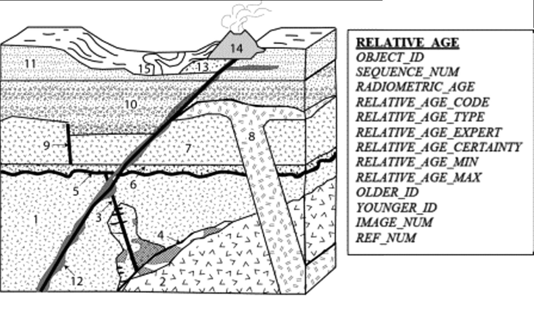 Stratigraphy Worksheet