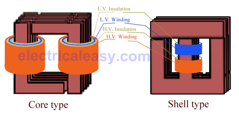In Core Type Transformer Windings Are Cylindrical Former Wound Mounted On The Core Limbs As Sh Electrical Transformers Transformer Construction Transformers