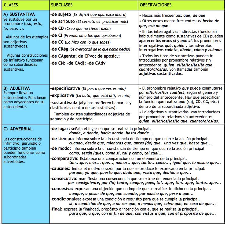 Tipos De Oraciones Compuestas Coordinadas Subordinadas Y Yuxtapuestas Con Nexos Ejemplo Tipos De Oraciones Oraciones Complejas Recursos De Enseñanza De Español