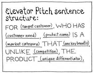 Want A Perfect Elevator Pitch Just Fill In The Blanks Sales