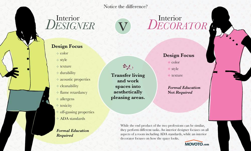 Interior designer vs decorator interiordesigntips also rh in pinterest