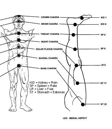Chakra Definition Yoga