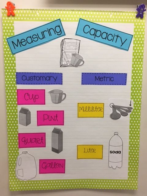 Measuring Capacity Anchor Chart Anchor Charts Measurement Anchor Chart Math Anchor Charts