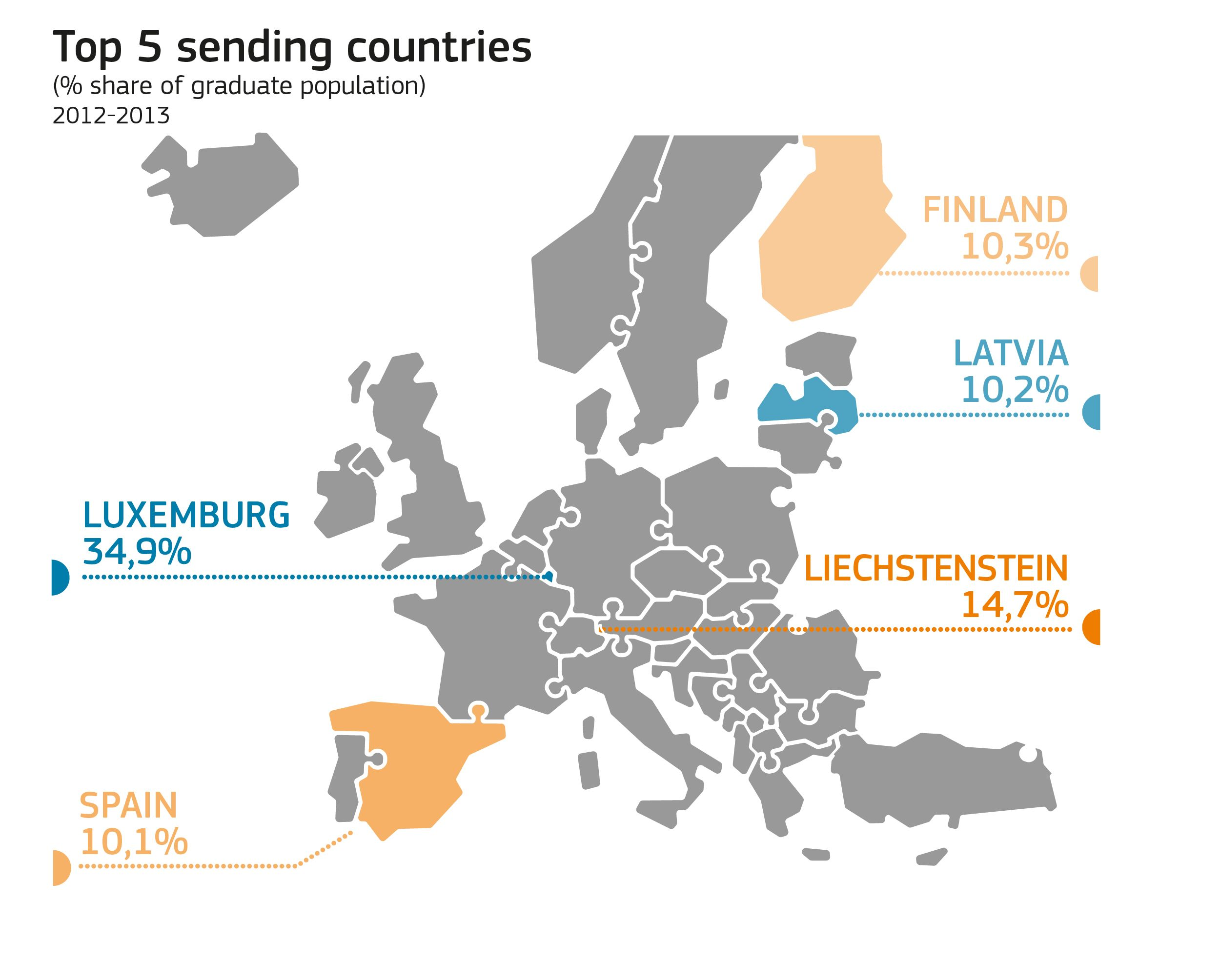 Erasmus Top 5 Sending Countries