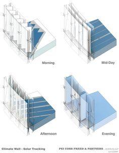 Curtain wall facade louver facade architecture for Exterior standalone retail