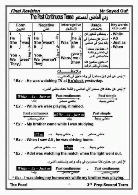 الازمنة فى اللغة الانجليزية صور Pdf Learn English تعلم اللغة الانجليزية Learn English Words English Words Learn English Vocabulary