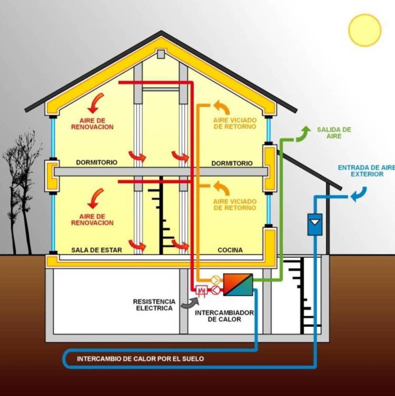 Auge De Las Casas Pasivas En Espa A Ahorramos Un 80 En La  ~ Medidas Para Ahorrar Energia En Casa