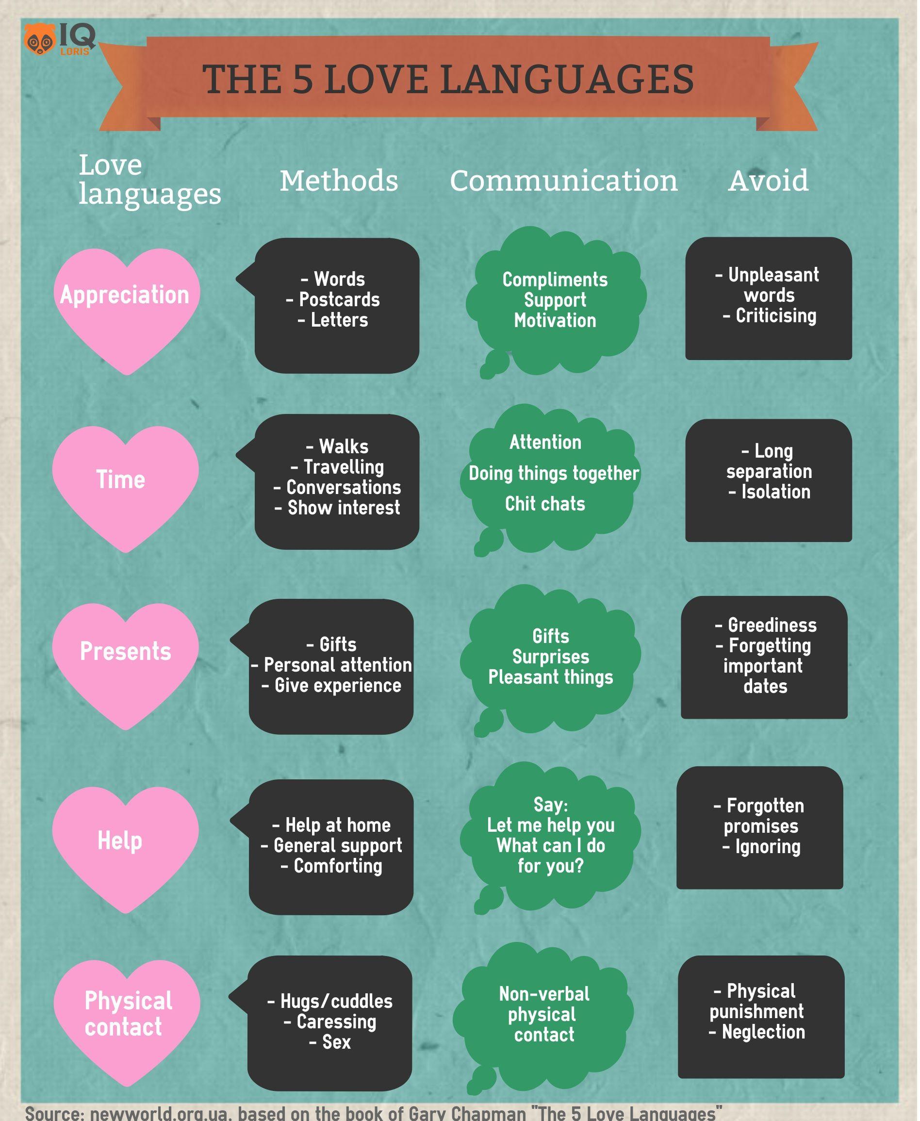 5 Love Languages List