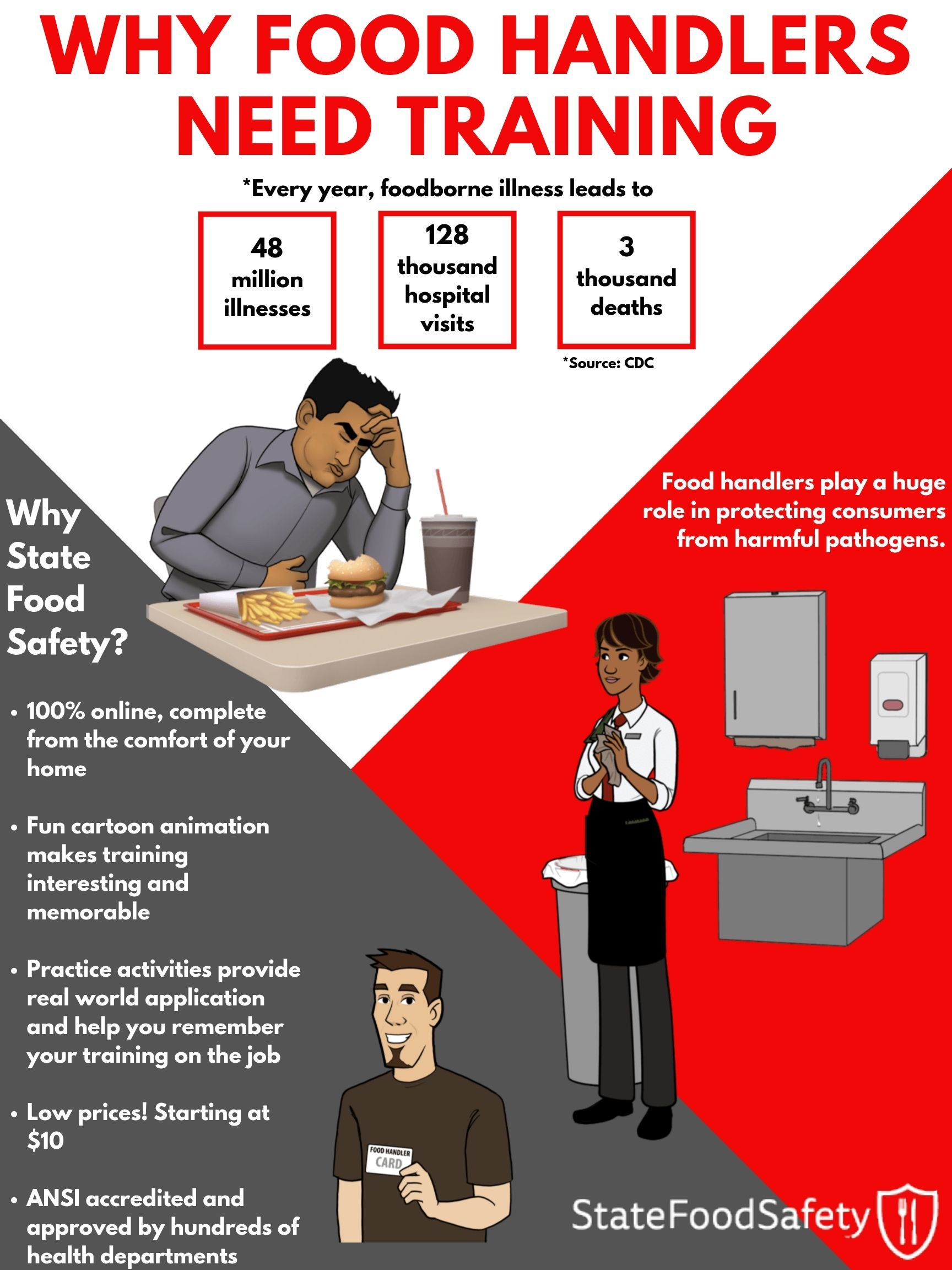 Learn how food handler training can benefit you and your