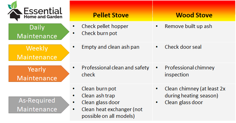 Pellet Stove Vs Wood Stove Which Should You Choose Essential Home And Garden Pellet Stove Wood Stove Stove