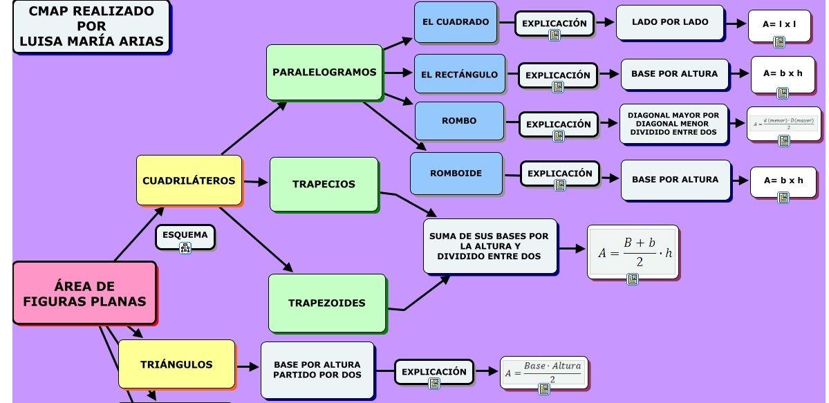 áreas De Polígonos Mapa Conceptual Polígono Regular Aprender Informatica