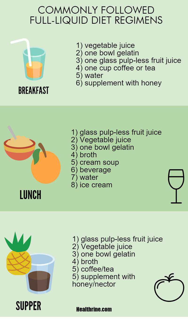 Full Liquid Diet Menu Food List And Diet Plan Liquid Diet Recipes Liquid Diet Plan Full Liquid Diet