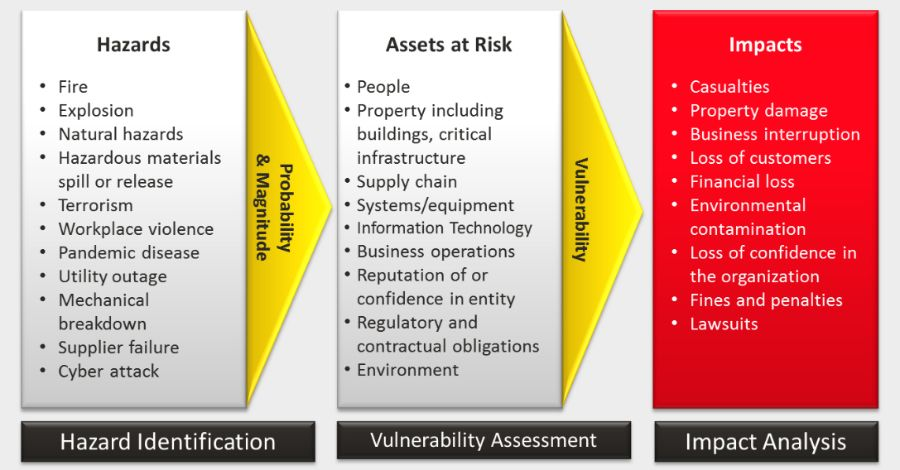 A Building Risk Assessment Checklist From The Nfpa Business Risk
