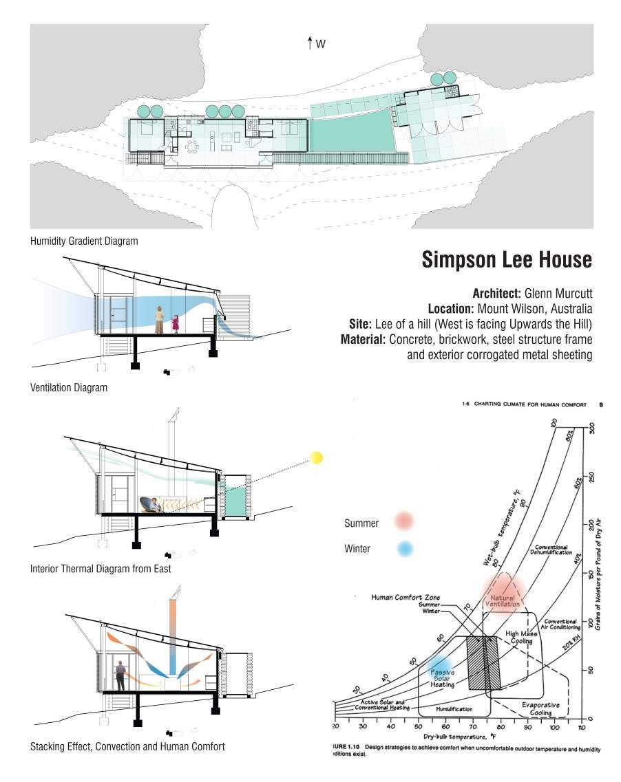 Simpson Lee House Eco House Design Architect House Hostels Design