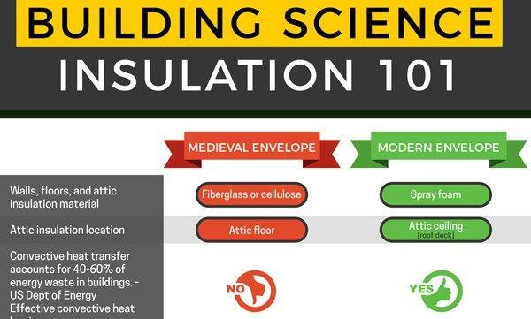 Building Science Insulation Energy Efficient Insulation Spray Foam Insulation