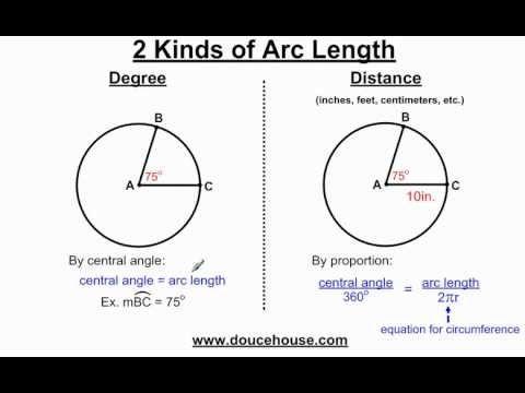 Circles Arcs and Angles - YouTube   Math Teacher   Math