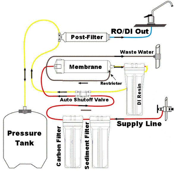 Reverse Osmosis Equipment from...Tx Drinking Water Sys. of ...